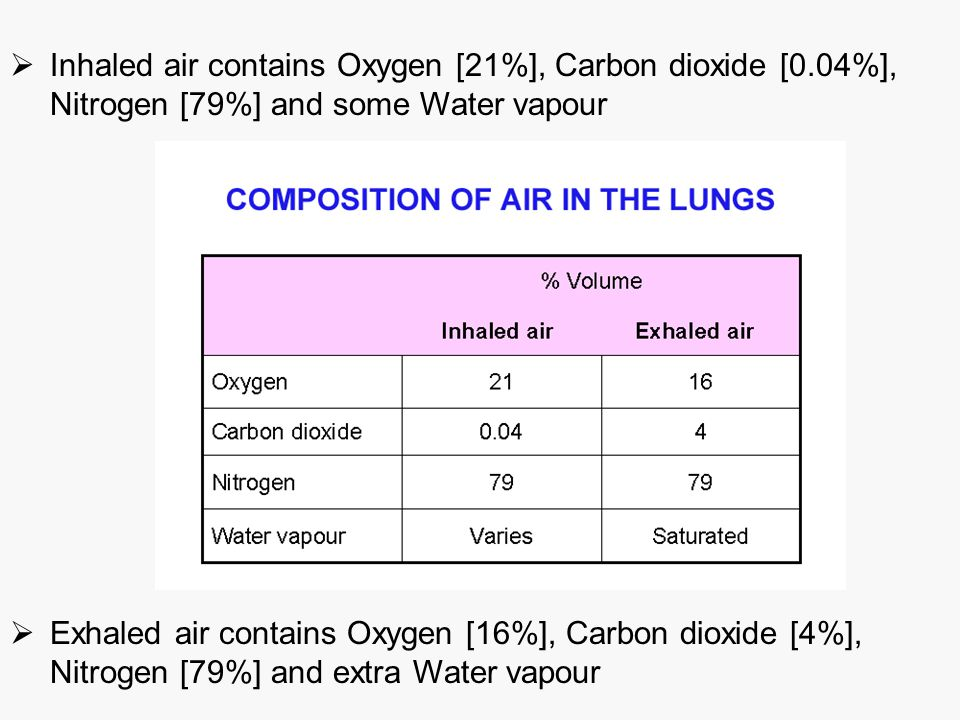 Inhaled air contains Oxygen [21%], Carbon dioxide [0